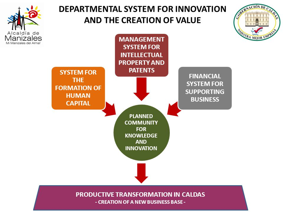 DEPARTMENTAL SYSTEM FOR INNOVATION AND THE CREATION OF VALUE PRODUCTIVE TRANSFORMATION IN CALDAS - CREATION OF A NEW BUSINESS BASE -