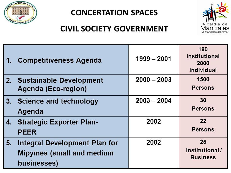 1. Competitiveness Agenda 1999 – 2001 180 Institutional 2000 Individual 2.Sustainable Development Agenda (Eco-region) 2000 – 2003 1500 Persons 3.Scien