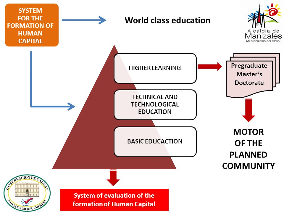 SYSTEM FOR THE FORMATION OF HUMAN CAPITAL Pregraduate Master's Doctorate World class education MOTOR OF THE PLANNED COMMUNITY System of evaluation of