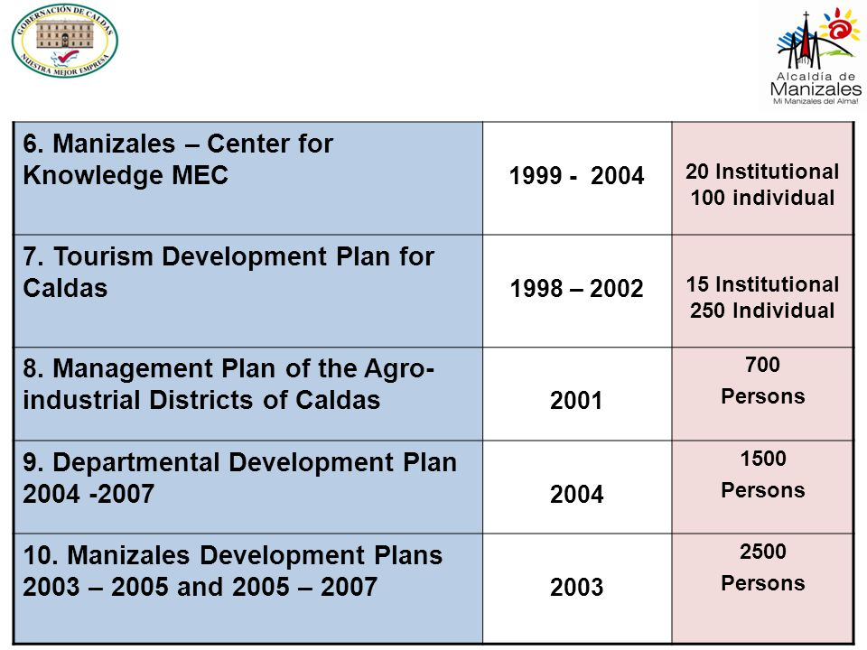 Vision of the department in the development plan of Caldas 2008-2011 Caldas, by the year 2032, will have become the international knowledge center for the region conformed by the departments of CALDAS, QUINDÍO and RISARALDA.