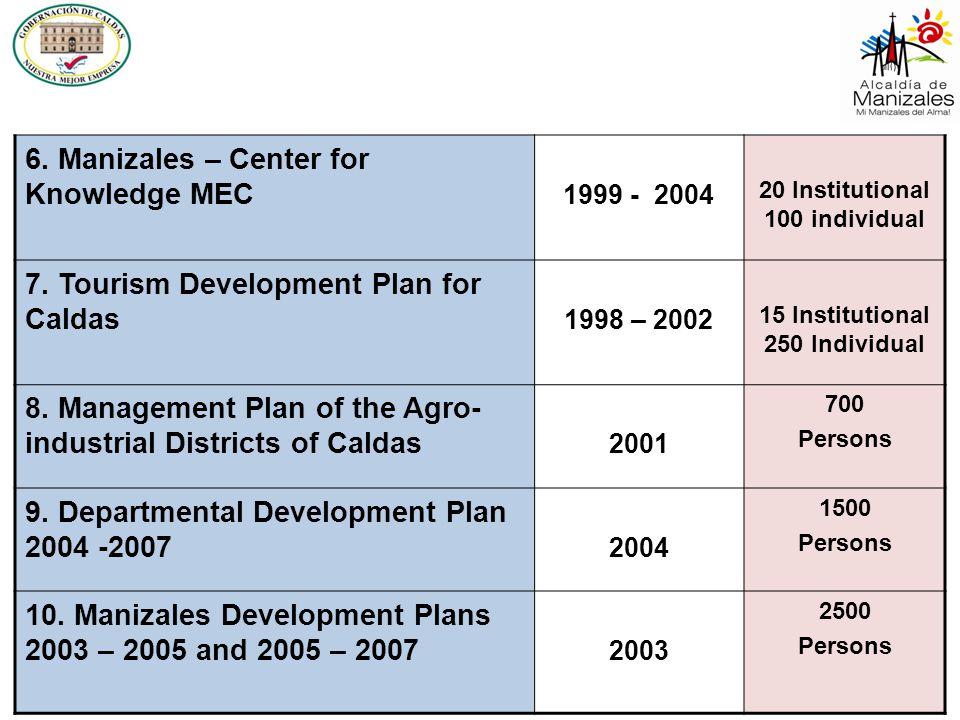 6. Manizales – Center for Knowledge MEC 1999 - 2004 20 Institutional 100 individual 7. Tourism Development Plan for Caldas 1998 – 2002 15 Institutiona