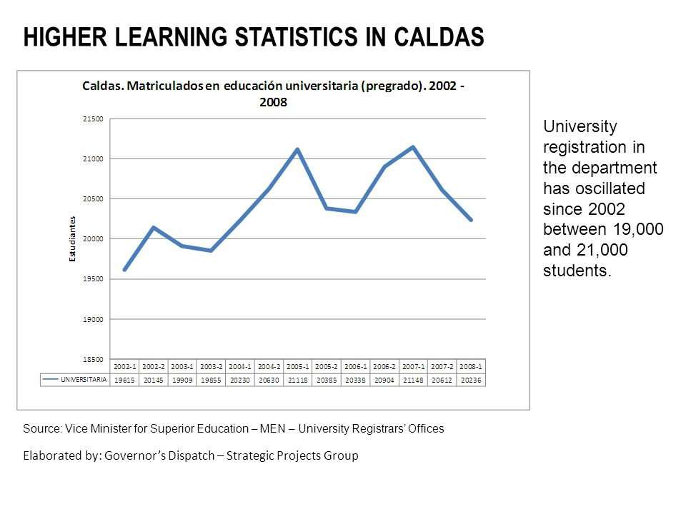 University registration in the department has oscillated since 2002 between 19,000 and 21,000 students. HIGHER LEARNING STATISTICS IN CALDAS Source: V