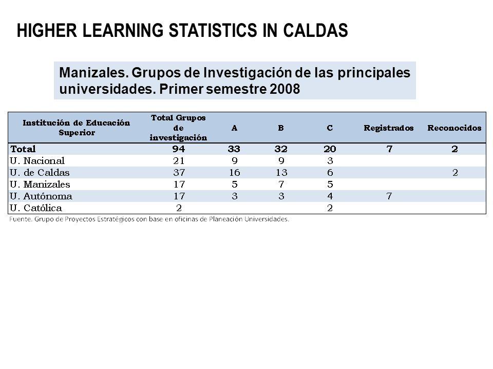 HIGHER LEARNING STATISTICS IN CALDAS Manizales. Grupos de Investigación de las principales universidades. Primer semestre 2008