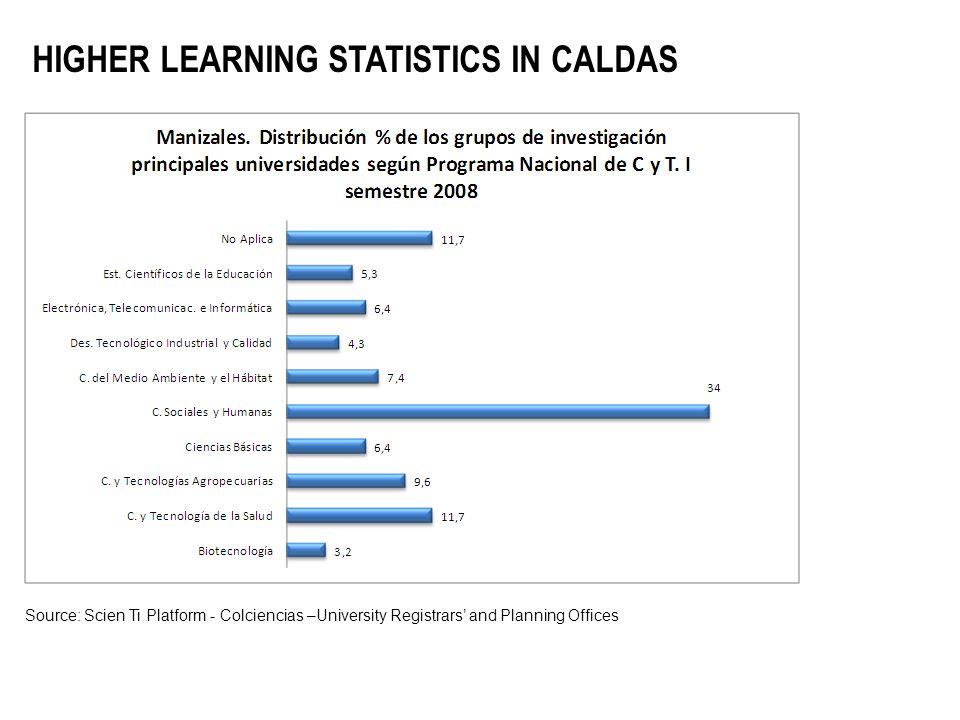 HIGHER LEARNING STATISTICS IN CALDAS Source: Scien Ti Platform - Colciencias –University Registrars' and Planning Offices