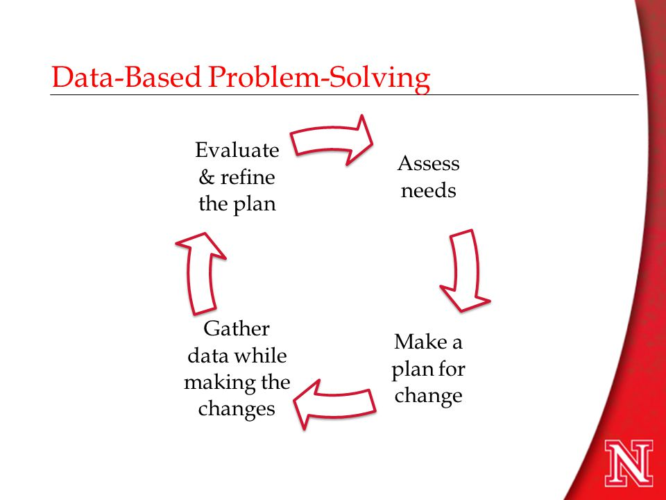 Assess needs Make a plan for change Gather data while making the changes Evaluate & refine the plan Data-Based Problem-Solving