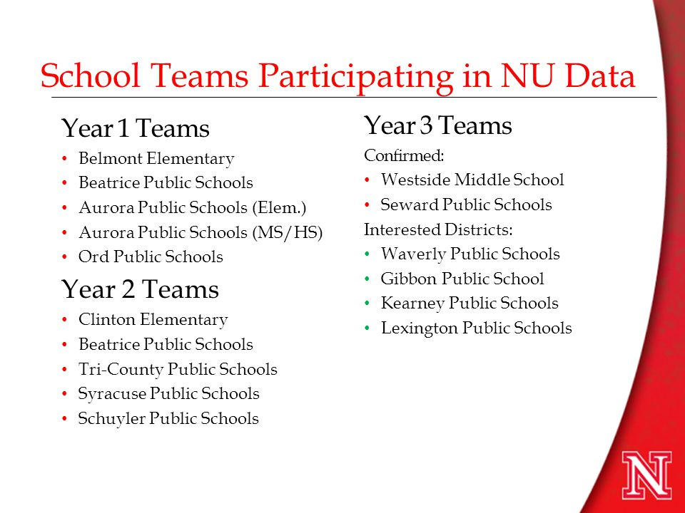 What Participating Teams Do… Apply the NU Data principles and strategies of data collection with at least six students with disabilities Attend three face-to-face seminar meetings (beginning, mid-year, and end of year) Access online resources as needed to support teams' work with the students Participate in weekly peer and expert coaching on teams' use of data Participate in the NU Data evaluation (See the NU Data Timeline)