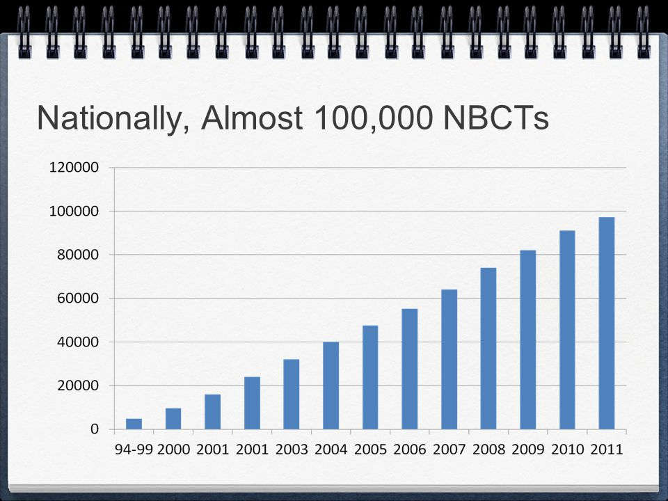 Nationally, Almost 100,000 NBCTs ·