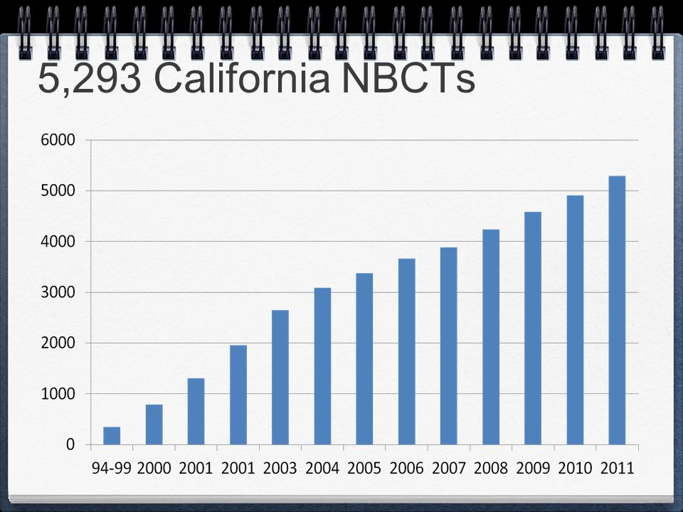 5,293 California NBCTs