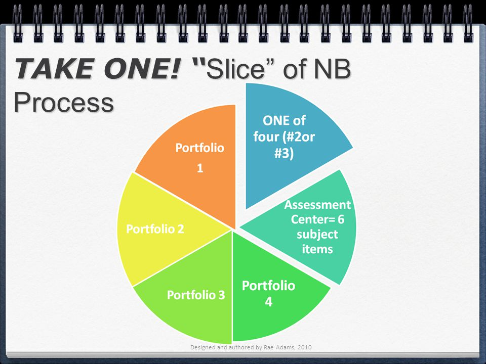 Designed and authored by Rae Adams, 2010 TAKE ONE! Slice of NB Process