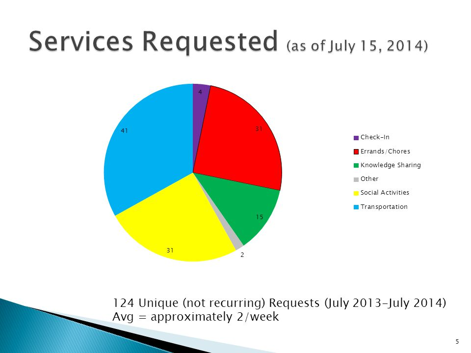 124 Unique (not recurring) Requests (July 2013-July 2014) Avg = approximately 2/week 5