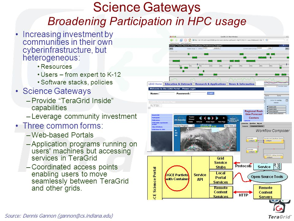 Science Gateways Broadening Participation in HPC usage Increasing investment by communities in their own cyberinfrastructure, but heterogeneous: Resources Users – from expert to K-12 Software stacks, policies Science Gateways –Provide TeraGrid Inside capabilities –Leverage community investment Three common forms: –Web-based Portals –Application programs running on users machines but accessing services in TeraGrid –Coordinated access points enabling users to move seamlessly between TeraGrid and other grids.