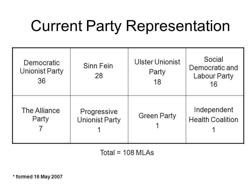Current Party Representation Social Democratic and Labour Party 16 Democratic Unionist Party 36 Sinn Fein 28 The Alliance Party 7 Progressive Unionist