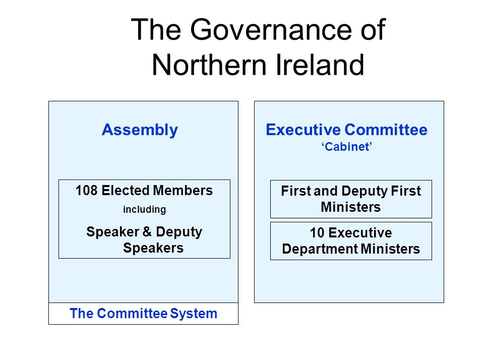 108 Elected Members including Speaker & Deputy Speakers First and Deputy First Ministers AssemblyExecutive Committee 'Cabinet' 10 Executive Department