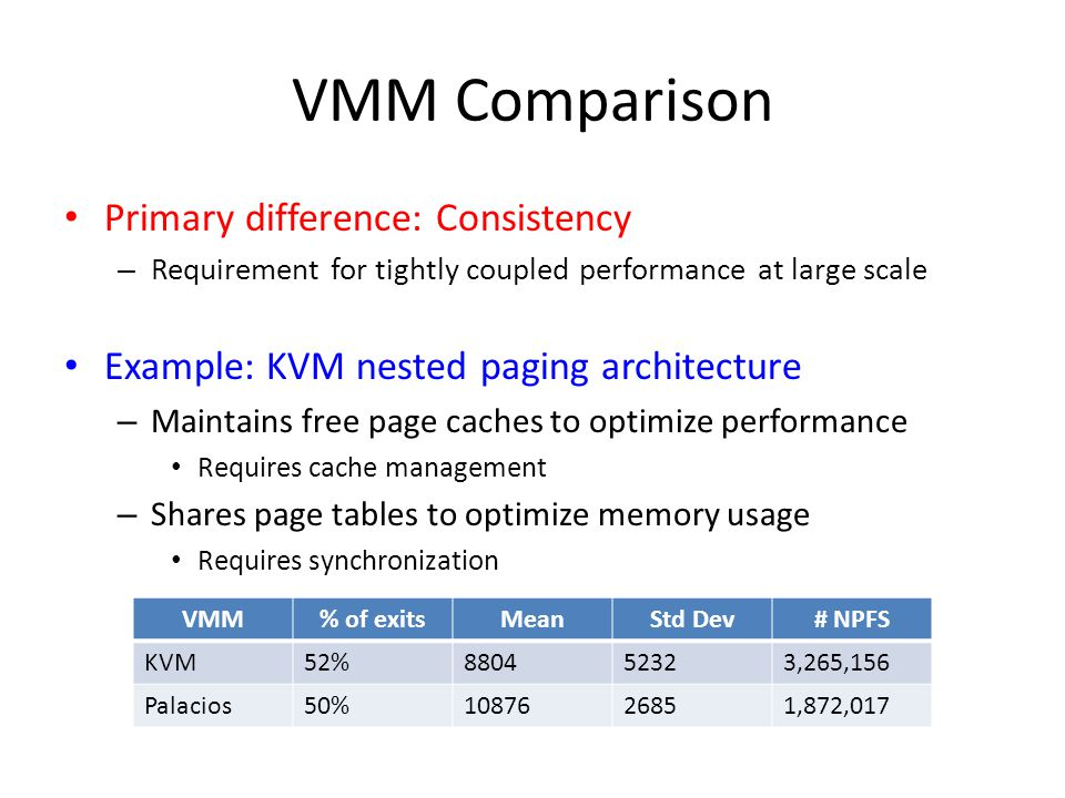 VMM Comparison Primary difference: Consistency – Requirement for tightly coupled performance at large scale Example: KVM nested paging architecture – Maintains free page caches to optimize performance Requires cache management – Shares page tables to optimize memory usage Requires synchronization VMM% of exitsMeanStd Dev# NPFS KVM52%880452323,265,156 Palacios50%1087626851,872,017