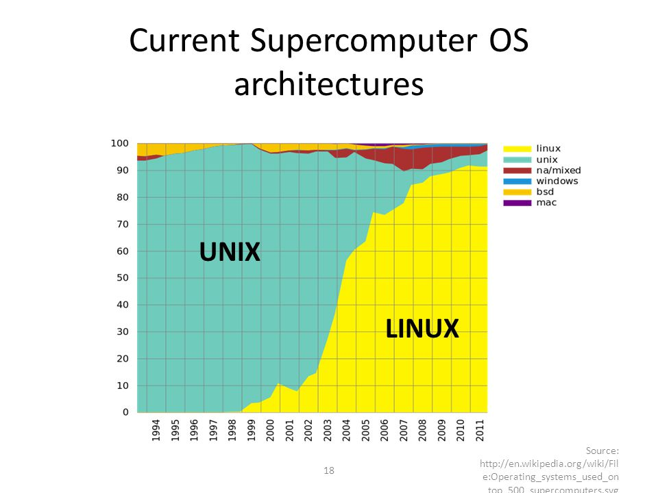 Current Supercomputer OS architectures 18 Source: http://en.wikipedia.org/wiki/Fil e:Operating_systems_used_on _top_500_supercomputers.svg LINUX UNIX