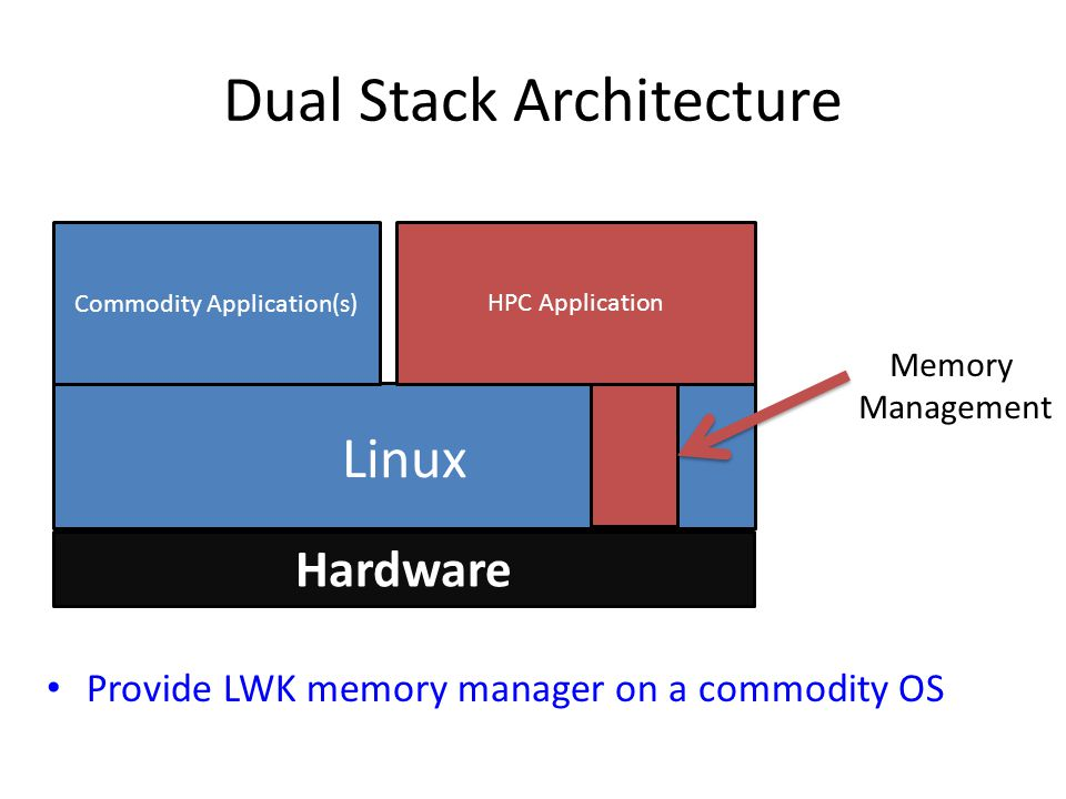 Hardware HPC Application Linux Commodity Application(s) Dual Stack Architecture Provide LWK memory manager on a commodity OS Memory Management