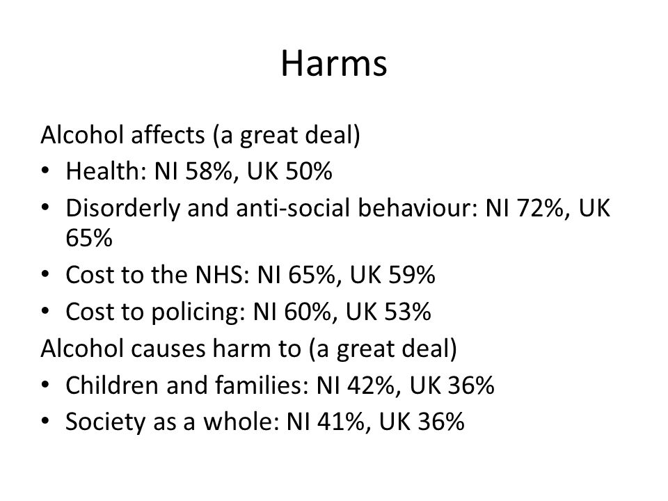 Harms Alcohol affects (a great deal) Health: NI 58%, UK 50% Disorderly and anti-social behaviour: NI 72%, UK 65% Cost to the NHS: NI 65%, UK 59% Cost to policing: NI 60%, UK 53% Alcohol causes harm to (a great deal) Children and families: NI 42%, UK 36% Society as a whole: NI 41%, UK 36%