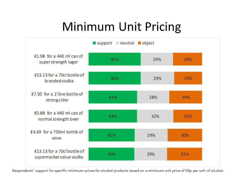 Minimum Unit Pricing Respondents' support for specific minimum prices for alcohol products based on a minimum unit price of 50p per unit of alcohol.