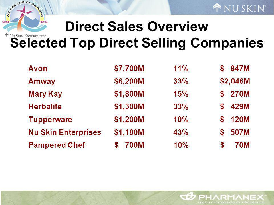Direct Sales Overview Selected Top Direct Selling Companies Avon$7,700M 11%$ 847M Amway$6,200M 33% $2,046M Mary Kay$1,800M 15%$ 270M Herbalife$1,300M