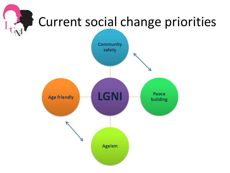 LGNI Community safety Peace building AgeismAge friendly Current social change priorities