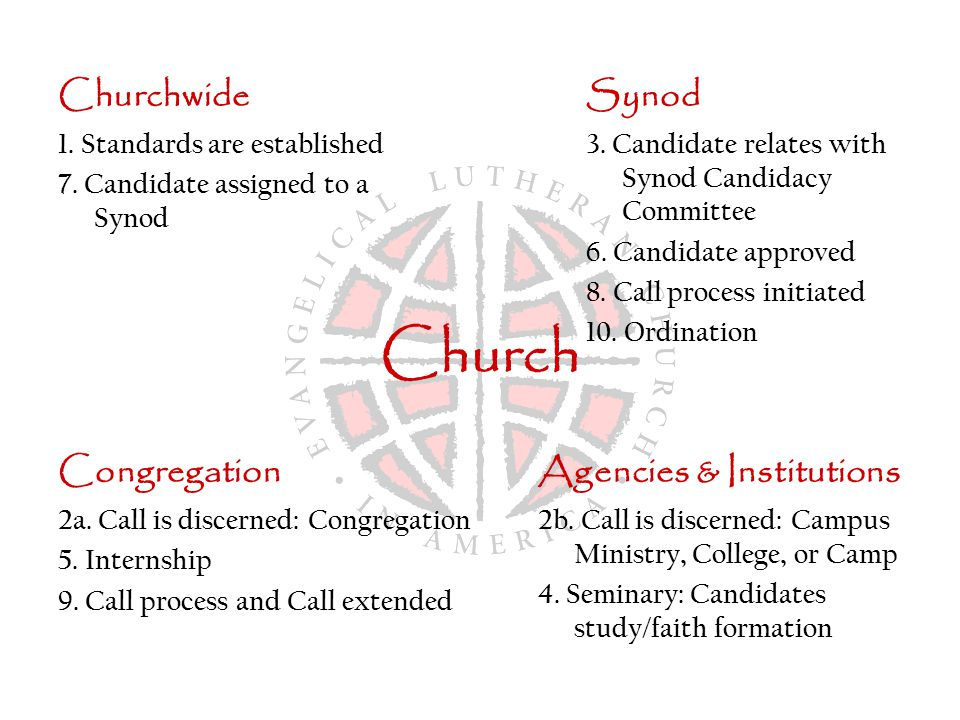 Church Churchwide 1.Standards are established 7. Candidate assigned to a Synod Synod 3.