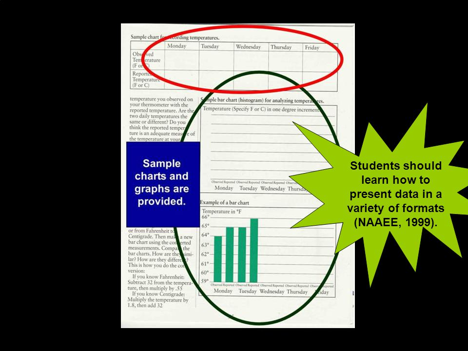 Students should learn how to present data in a variety of formats (NAAEE, 1999). 23