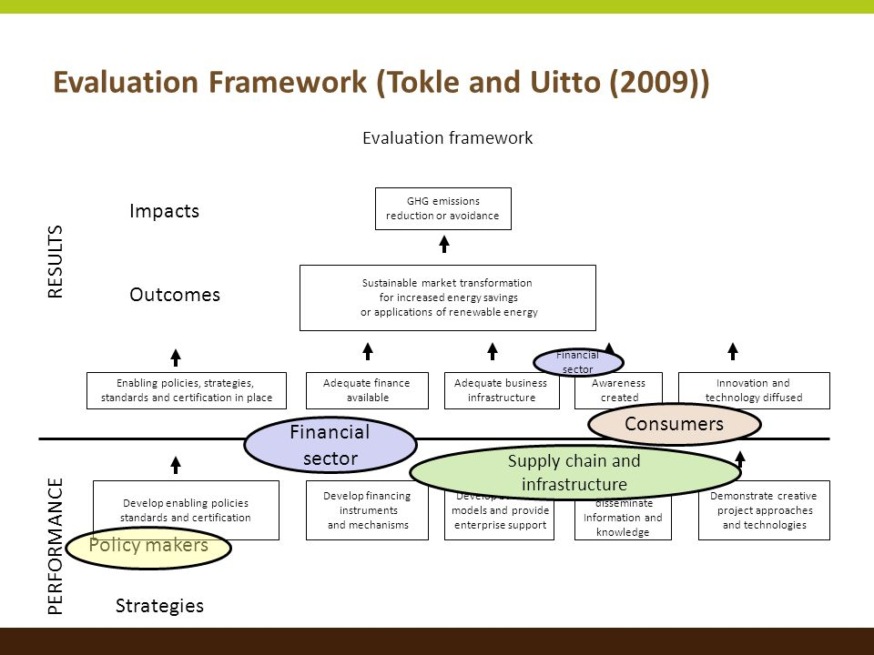 Evaluation Framework (Tokle and Uitto (2009)) GHG emissions reduction or avoidance Sustainable market transformation for increased energy savings or a