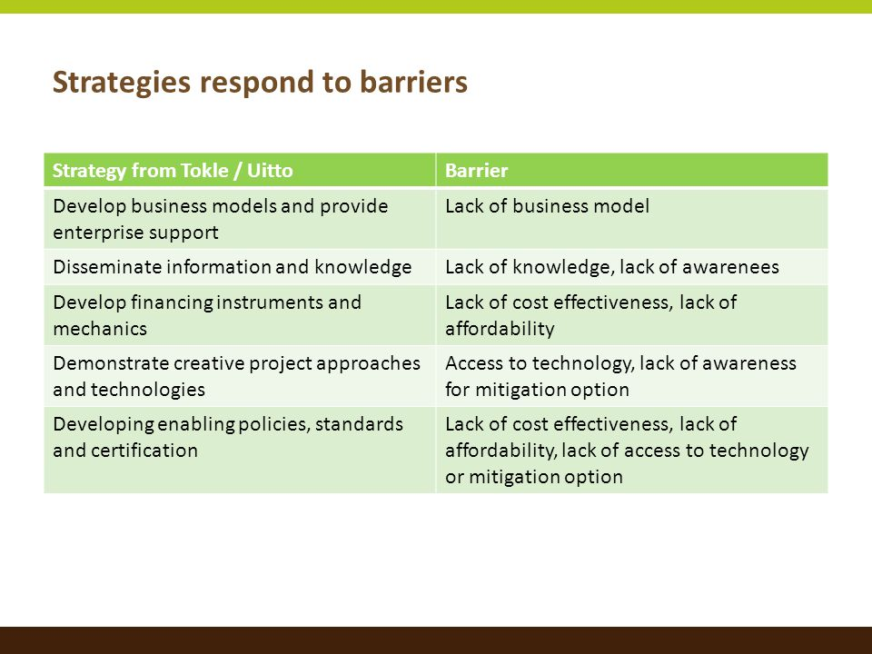 Strategies respond to barriers Strategy from Tokle / UittoBarrier Develop business models and provide enterprise support Lack of business model Disseminate information and knowledgeLack of knowledge, lack of awarenees Develop financing instruments and mechanics Lack of cost effectiveness, lack of affordability Demonstrate creative project approaches and technologies Access to technology, lack of awareness for mitigation option Developing enabling policies, standards and certification Lack of cost effectiveness, lack of affordability, lack of access to technology or mitigation option