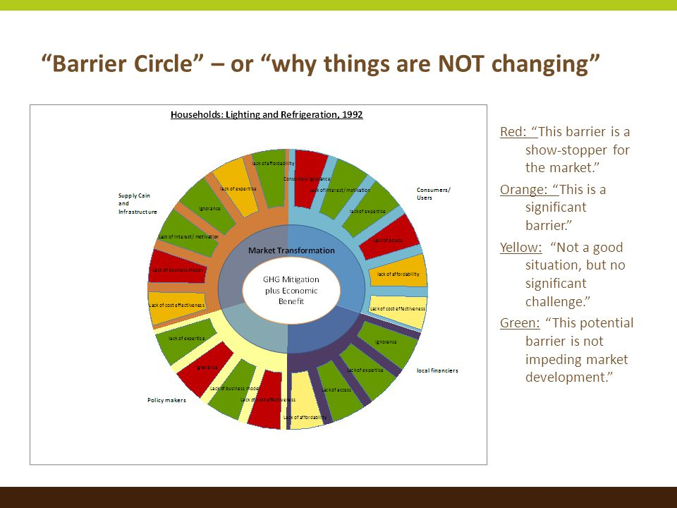 Barrier Circle – or why things are NOT changing Red: This barrier is a show-stopper for the market. Orange: This is a significant barrier. Yellow: Not a good situation, but no significant challenge. Green: This potential barrier is not impeding market development.