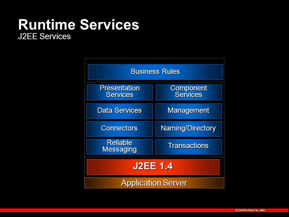 Runtime Services J2EE Services Application Server ReliableMessagingTransactions ConnectorsNaming/Directory Data Services Management J2EE 1.4 PresentationServicesComponentServices Business Rules