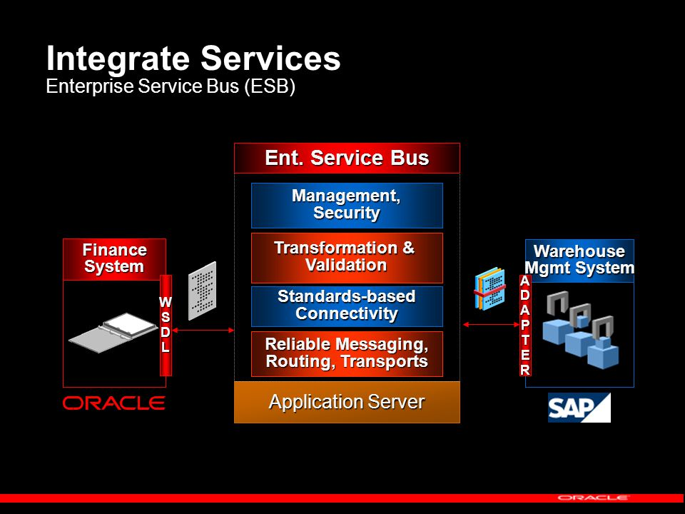 Integrate Services Enterprise Service Bus (ESB) Warehouse Mgmt System FinanceSystem WSDLADAPTER Application Server Standards-basedConnectivity Transformation & Validation Ent.