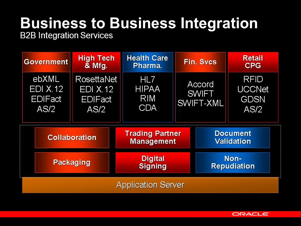 Business to Business Integration B2B Integration Services