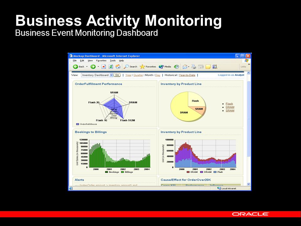 Business Activity Monitoring Business Event Monitoring Dashboard