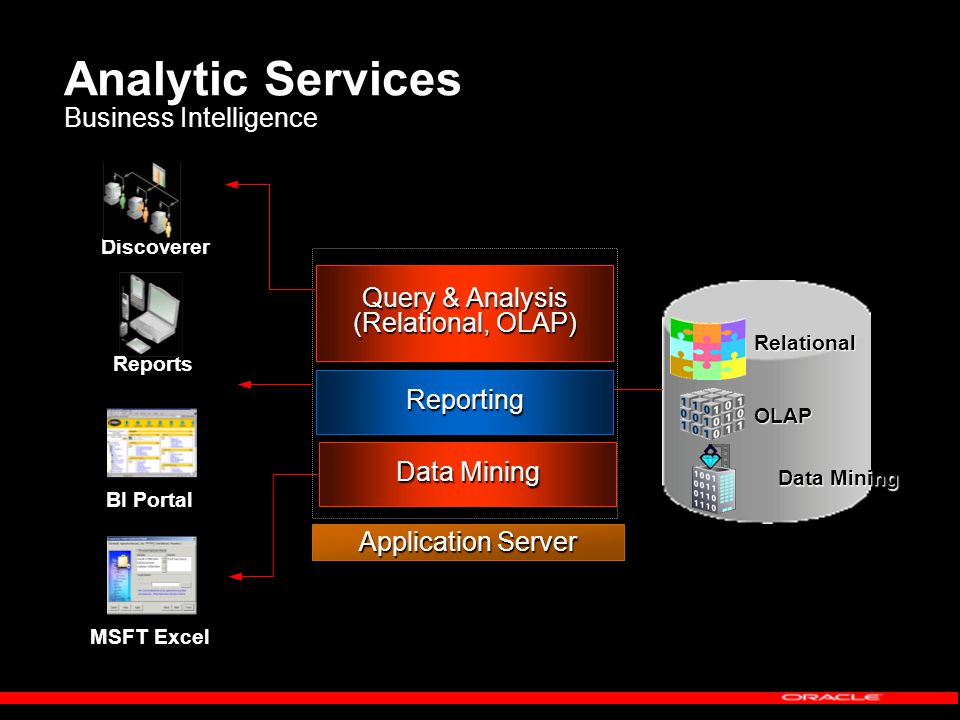 Relational OLAP Analytic Services Business Intelligence Reports Discoverer BI Portal Data Mining Application Server Reporting Query & Analysis (Relational, OLAP) Data Mining MSFT Excel