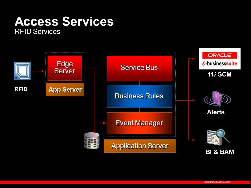 Access Services RFID Services Application Server Service Bus Event Manager RFID Business Rules Alerts BI & BAM EdgeServer App Server 11 i SCM