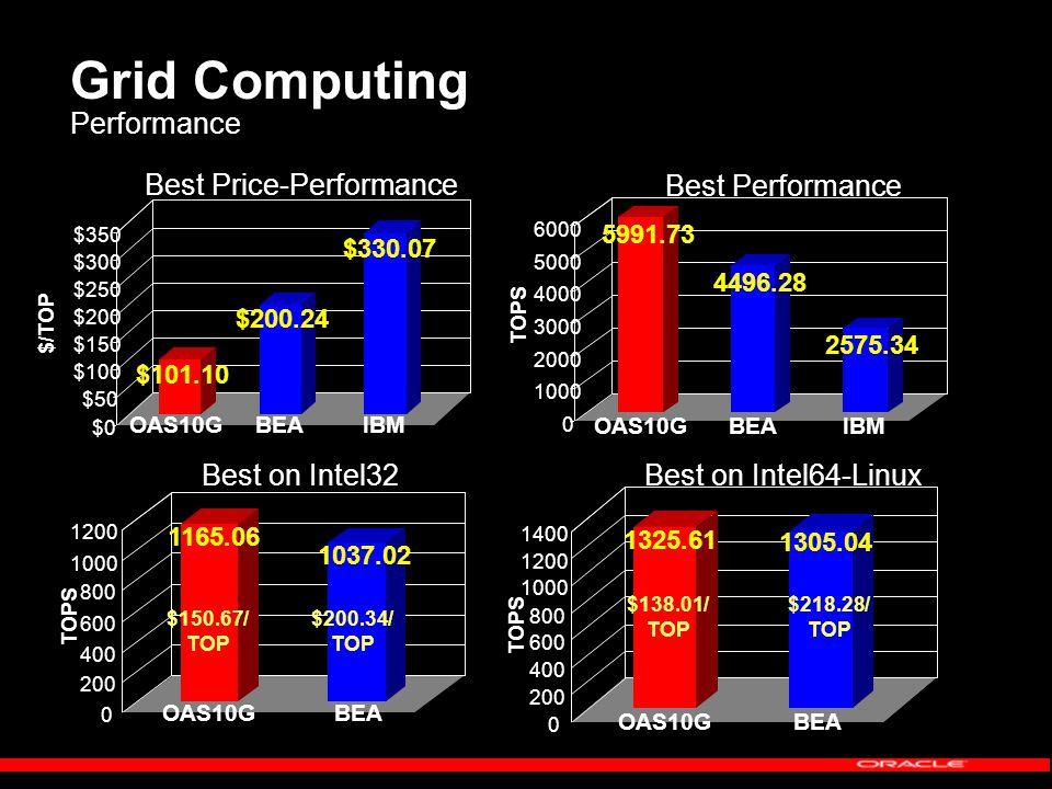 Grid Computing Performance $101.10 $200.24 $330.07 $0 $50 $100 $150 $200 $250 $300 $350 $/TOP OAS10GBEAIBM 5991.73 4496.28 2575.34 0 1000 2000 3000 4000 5000 6000 TOPS OAS10GBEAIBM 0 200 400 600 800 1000 1200 TOPS 1165.06 1037.02 OAS10GBEA $150.67/ TOP $200.34/ TOP 1325.61 1305.04 TOPS OAS10GBEA $138.01/ TOP $218.28/ TOP 0 200 400 600 800 1000 1200 1400 Best Price-Performance Best Performance Best on Intel64-Linux Best on Intel32