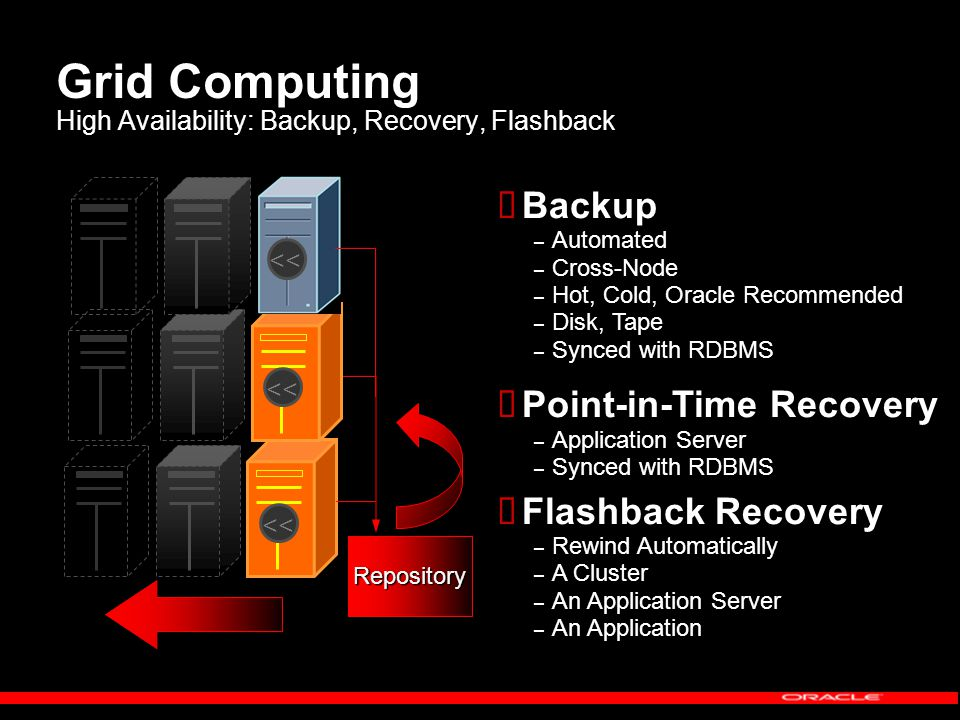 Grid Computing High Availability: Backup, Recovery, Flashback   Backup – – Automated – – Cross-Node – – Hot, Cold, Oracle Recommended – – Disk, Tape – – Synced with RDBMS   Point-in-Time Recovery – – Application Server – – Synced with RDBMS   Flashback Recovery – – Rewind Automatically – – A Cluster – – An Application Server – – An Application << Repository