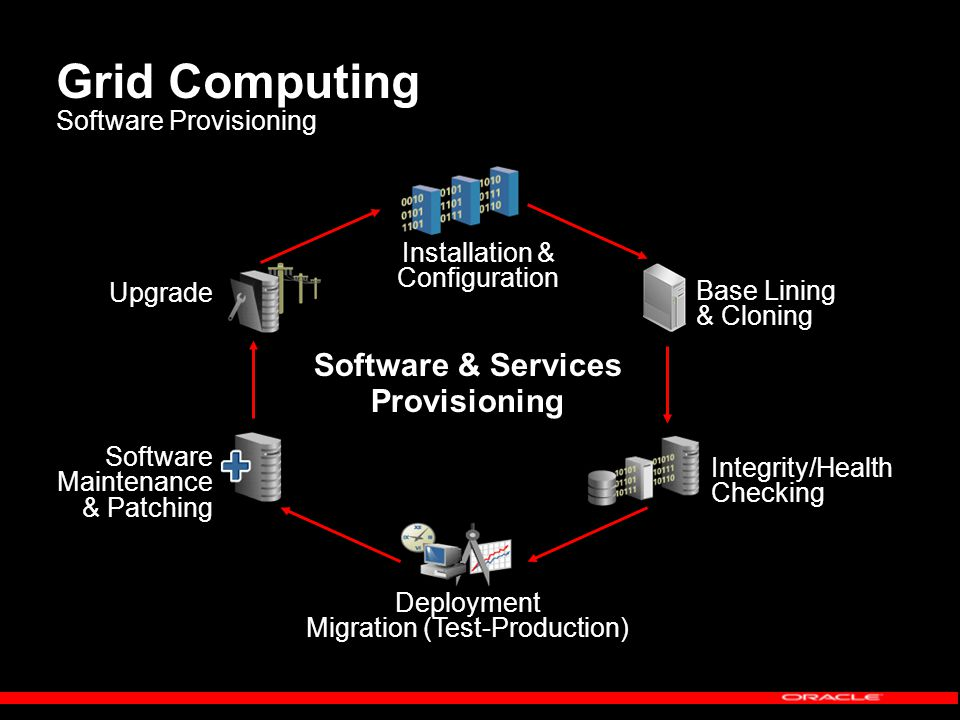 Grid Computing Software Provisioning Software Maintenance & Patching Installation & Configuration Upgrade Integrity/Health Checking Deployment Migration (Test-Production) Software & Services Provisioning Base Lining & Cloning