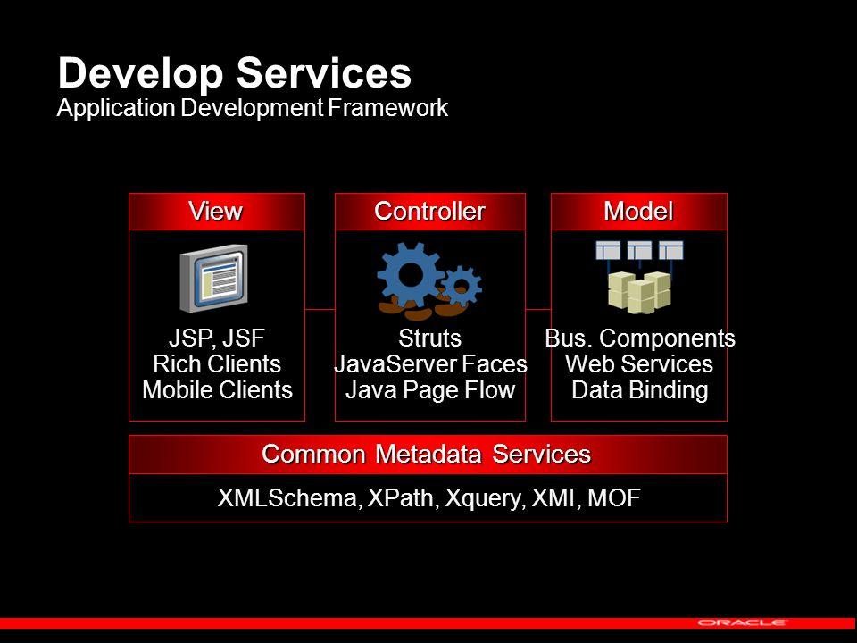 Develop Services Application Development Framework ControllerModelView JSP, JSF Rich Clients Mobile Clients Struts JavaServer Faces Java Page Flow Bus.