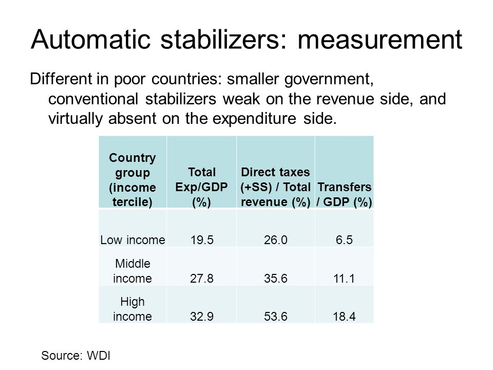 Automatic stabilizers: measurement Different in poor countries: smaller government, conventional stabilizers weak on the revenue side, and virtually absent on the expenditure side.
