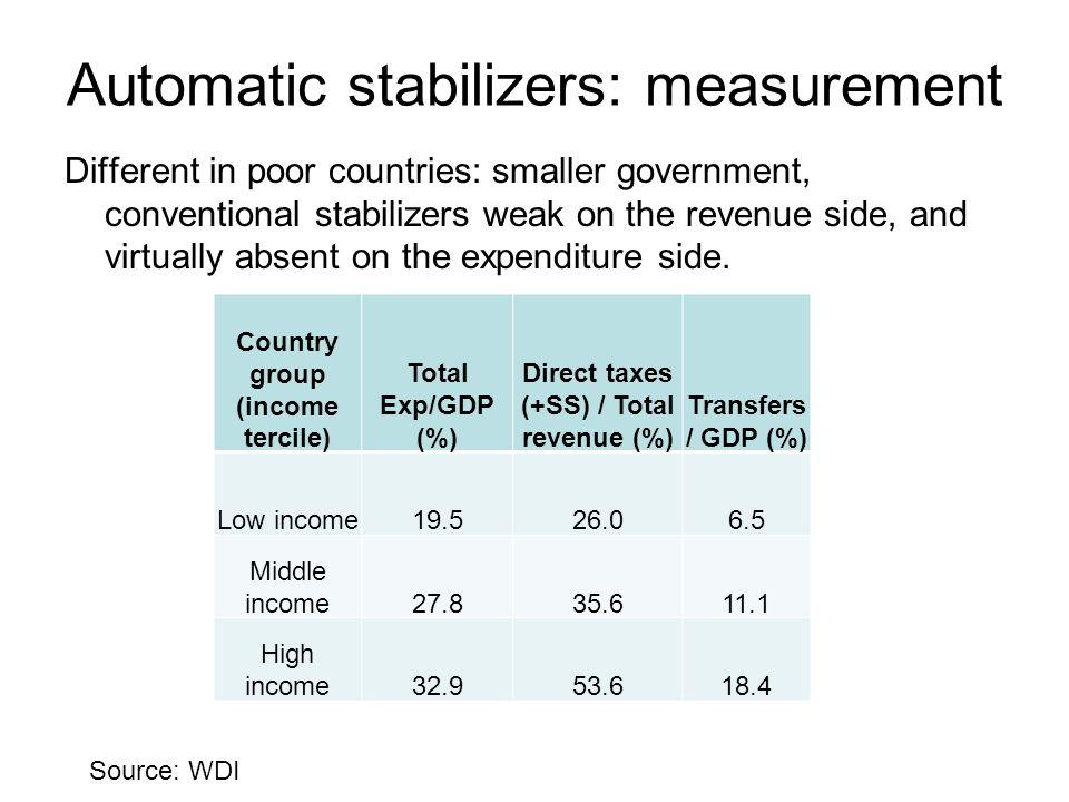 Source: Suescún 2007 Automatic stabilizers: measurement Latin America vs industrial countries