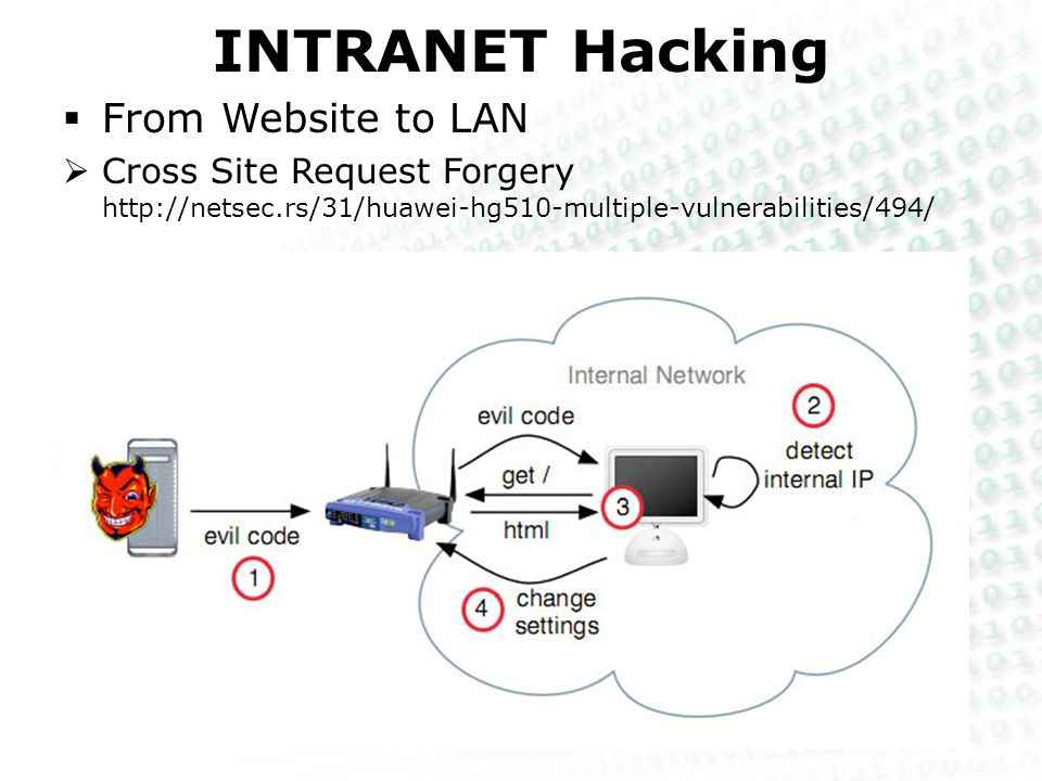 INTRANET Hacking  From Website to LAN  Cross Site Request Forgery http://netsec.rs/31/huawei-hg510-multiple-vulnerabilities/494/