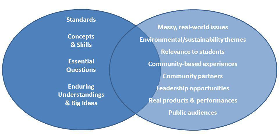 Standards Concepts & Skills Essential Questions Enduring Understandings & Big Ideas Messy, real-world issues Environmental/sustainability themes Relev