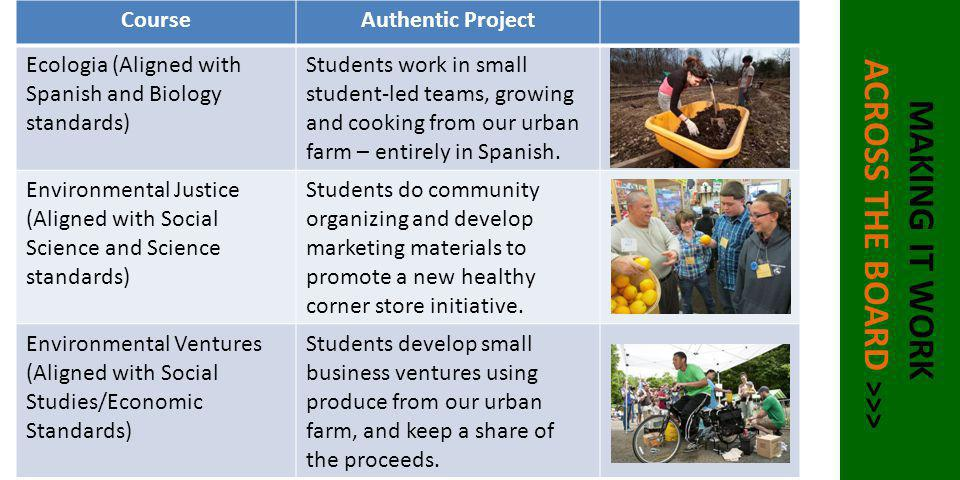 MAKING IT WORK ACROSS THE BOARD >>> CourseAuthentic Project Ecologia (Aligned with Spanish and Biology standards) Students work in small student-led t