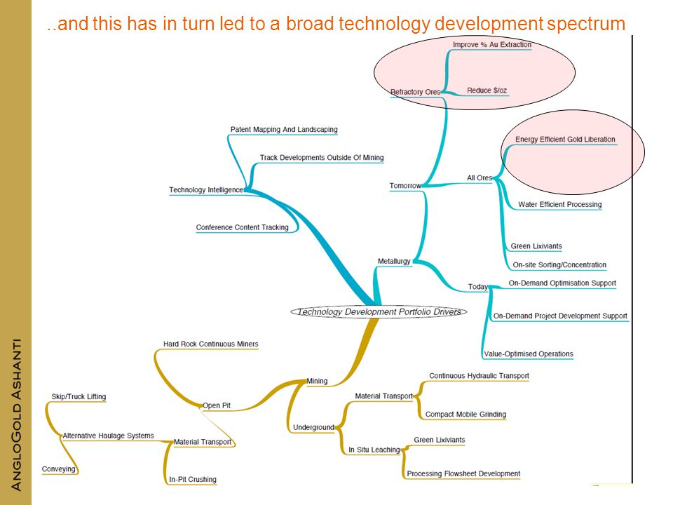 ..and this has in turn led to a broad technology development spectrum