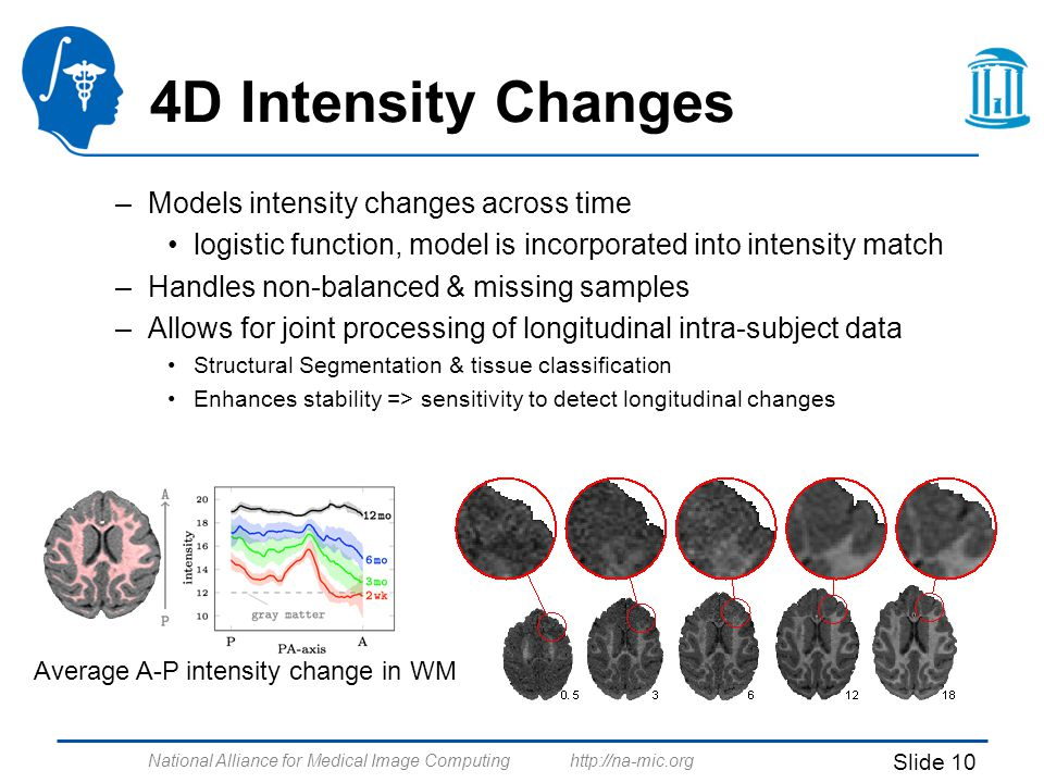 National Alliance for Medical Image Computing http://na-mic.org Slide 10 4D Intensity Changes –Models intensity changes across time logistic function, model is incorporated into intensity match –Handles non-balanced & missing samples –Allows for joint processing of longitudinal intra-subject data Structural Segmentation & tissue classification Enhances stability => sensitivity to detect longitudinal changes Average A-P intensity change in WM