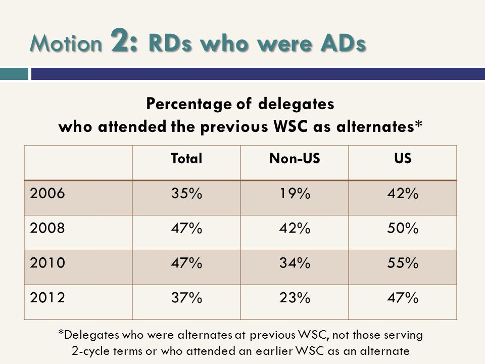 Motion 2: RDs who were ADs TotalNon-USUS 200635%19%42% 200847%42%50% 201047%34%55% 201237%23%47% Percentage of delegates who attended the previous WSC