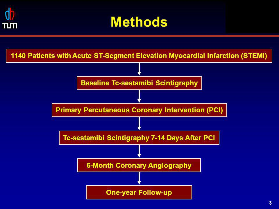 STOPAMI 1 & 2 Methods Baseline Tc-sestamibi Scintigraphy Primary Percutaneous Coronary Intervention (PCI) Tc-sestamibi Scintigraphy 7-14 Days After PCI 6-Month Coronary Angiography One-year Follow-up 1140 Patients with Acute ST-Segment Elevation Myocardial Infarction (STEMI) 3