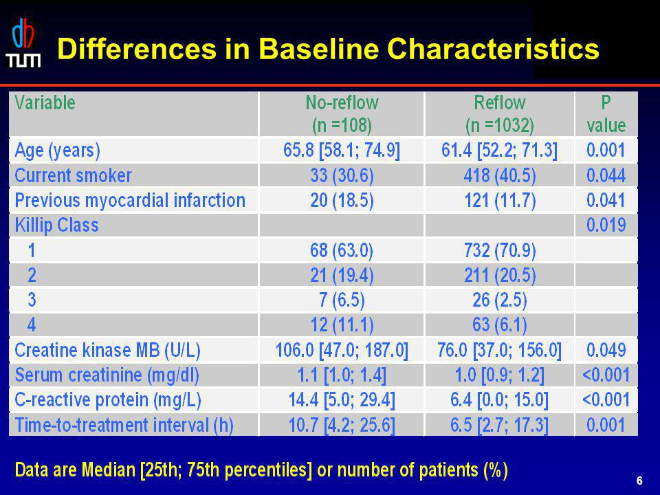STOPAMI 1 & 2 Differences in Baseline Characteristics 6