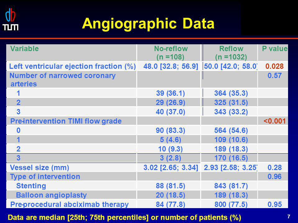 STOPAMI 1 & 2 Angiographic Data Type of intervention 0.96 Stenting 88 (81.5) 843 (81.7) Balloon angioplasty 20 (18.5) 189 (18.3) Pre-procedural abcixi